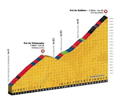 etape20_Telegraphe_Galibier