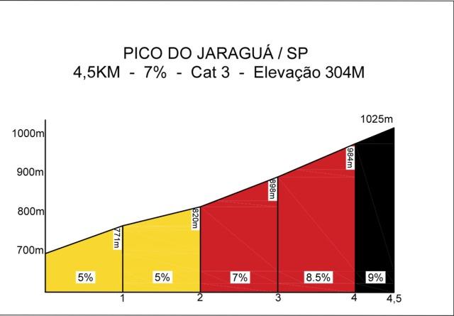 Pico do Jaraguá SP